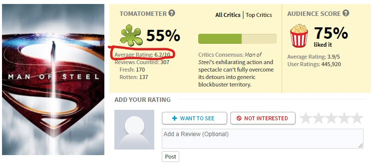 How Rotten Tomatoes Actually Works By Clinton Mutinda The Geek Interpreter Medium