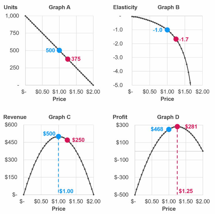 Price Elasticity The Good The Bad And The Ugly By Buynomics