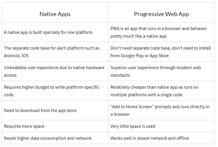 Progressive Web App: Here's Everything You Need To Know