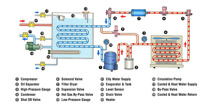Equipment Chillers A Chiller Is Designed To Do One