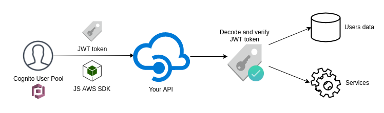 Authentication — An in depth look at AWS Cognito - THE