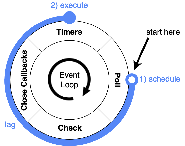 Event loop lag visualized in a simplified event loop diagram