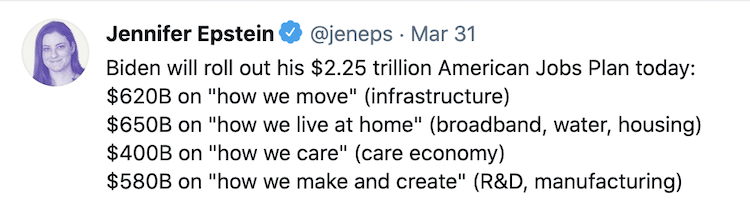 "A screenshot of a tweet from Bloomberg reporter Jennifer Epstein. The tweet reads ""Biden will roll out his $2.25 trillion American Jobs Plan today: $620B on ""how we move"" (infrastructure), $650B on ""how we live at home"" (broadband, water, housing), $400B on ""how we care"" (care economy), and $580B on ""how we make and create"" (R&D, manufacturing)"""""