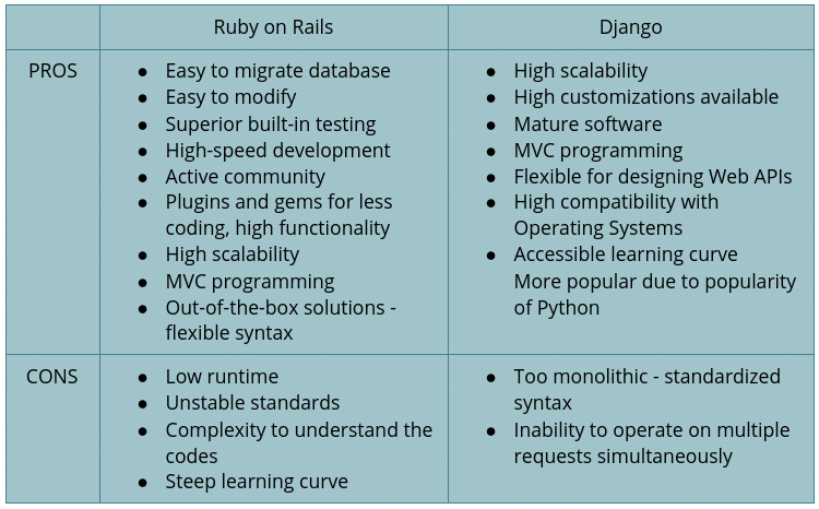 Django vs Ruby on Rails Comparison