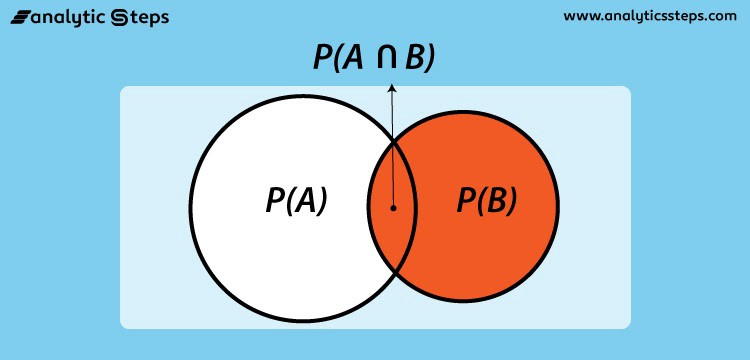 Venn diagram of the conditional probability,P(B|A), of event B over event A