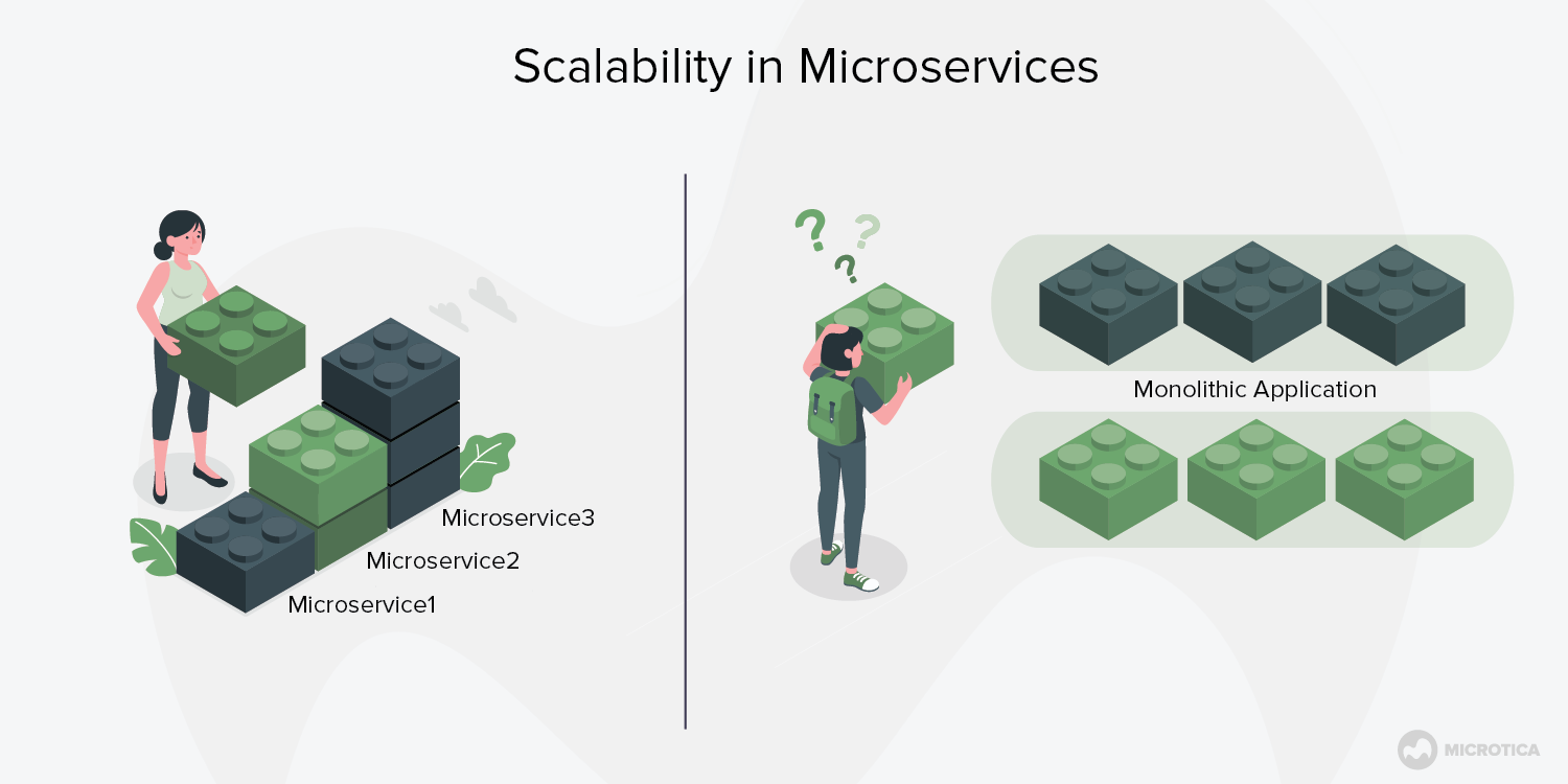 Scalability in microservices