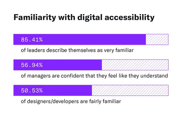A graphic showing the difference between how leaders, managers, and designers/developers would rate their familiarity with digital accessibility, with 56.94% of leaders describing themselves as very familiar, 85.41% of managers describing them as understanding of digital accessibility, and 50.53% of designers/developers describing themselves as the least confident with digital accessibility, and only fairly familiar.