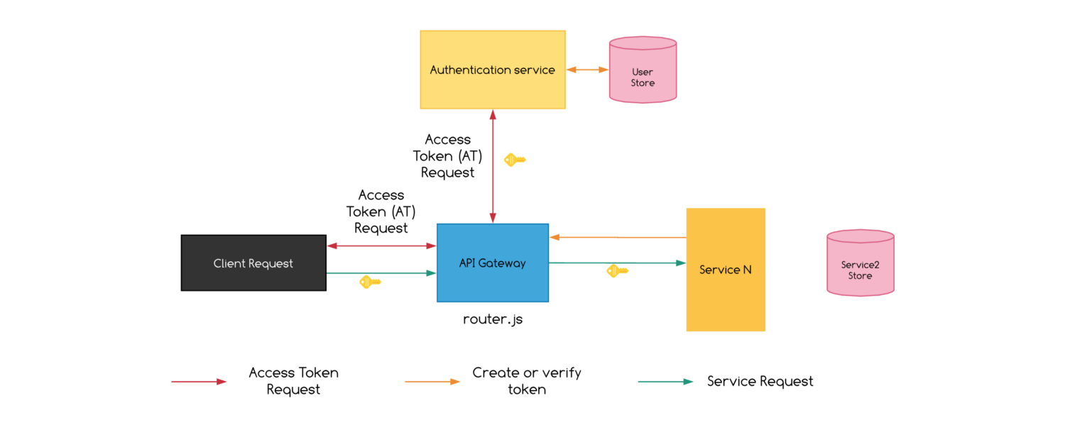 The New Inflatable Microservices Architecture 6