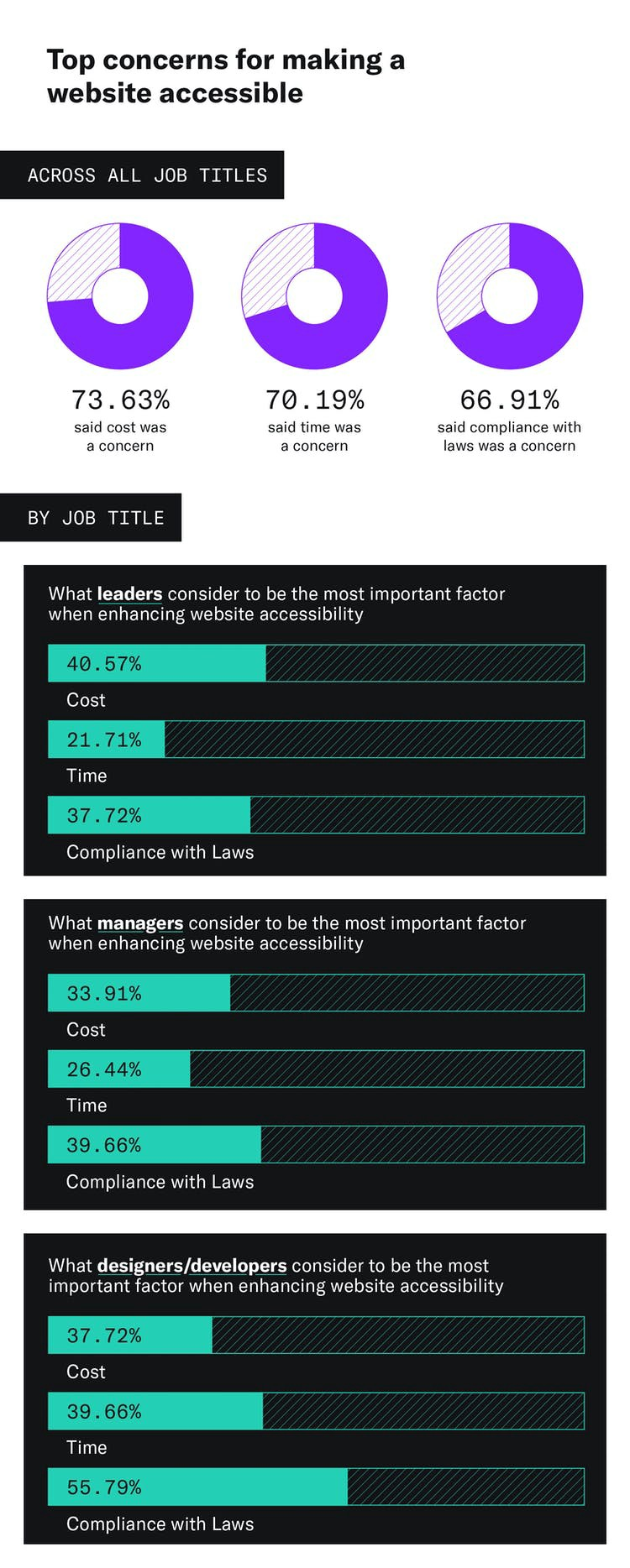 An infographic depicting the top concerns for making a website accessible between time, cost, and compliance with laws for leaders, managers, and designers/developers. Cost is the biggest concern for 40.57% of leaders. Compliance with laws is the biggest concern for 39.66% of managers and 55.79% of designers/developers.