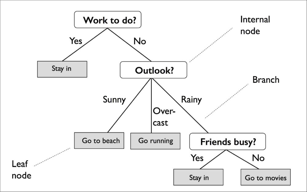 Use decision trees for delayed gratification