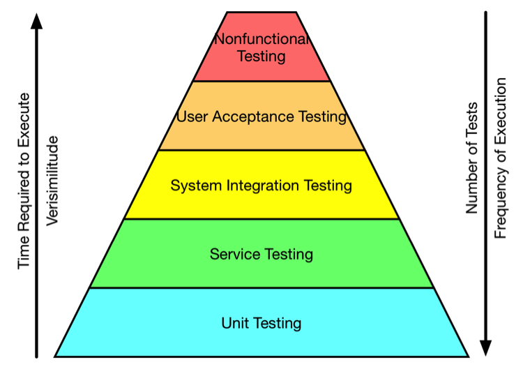Build an application contains Integration Test using