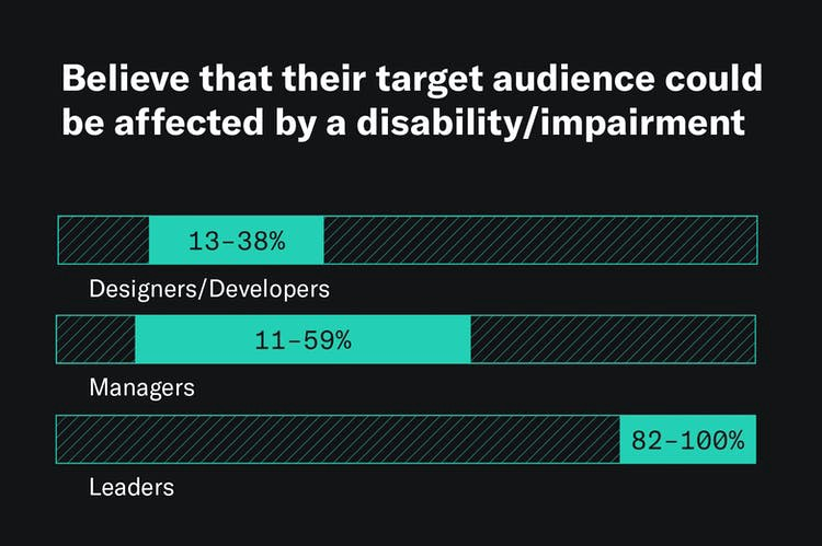 A graphic that shows how much of their business' target audience designers/developers, managers, and leaders believe could be affected by a disability or impairment, with leaders believing 82–100% of their audience has a disability, managers believing 11–59%, and designers/developers believing 13–38%.