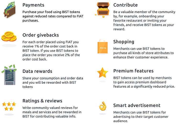 The token use cases for the Bistroo token that consumers and merchants that use the cryptocurrency token