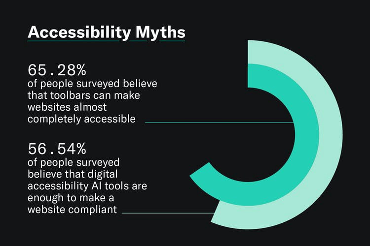 A graphic showing that 65.28% of leaders, managers, and designers/developers believe that a toolbar is enough to make a website almost completely accessible, and 56.54% believing that digital accessibility AI tools are enough to make a website compliant.