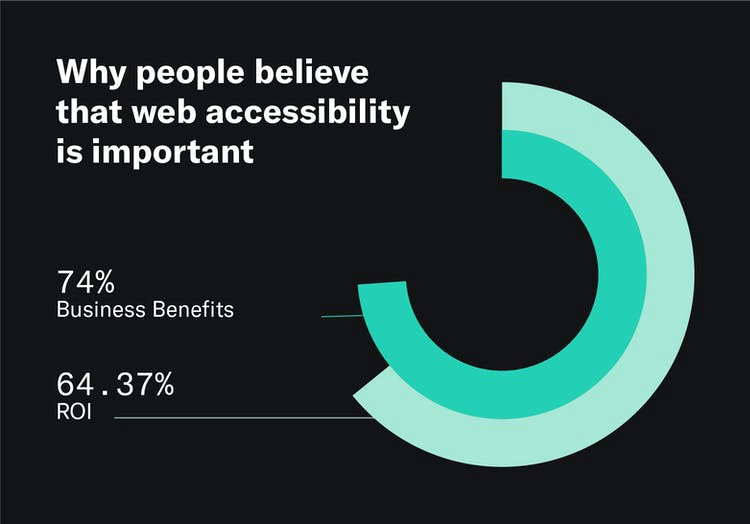 A graphic depicting that 74% of leaders, managers, and designers/developers believe that web accessibility is important because of business benefits, and 64.37% believe that it's important because of return on investment (ROI).