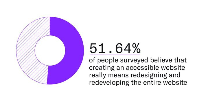 A visual that shows that 51.64% of leaders, managers, and designers/developers polled believe that creating an accessible website really means that redesigning and redeveloping the entire website is necessary.