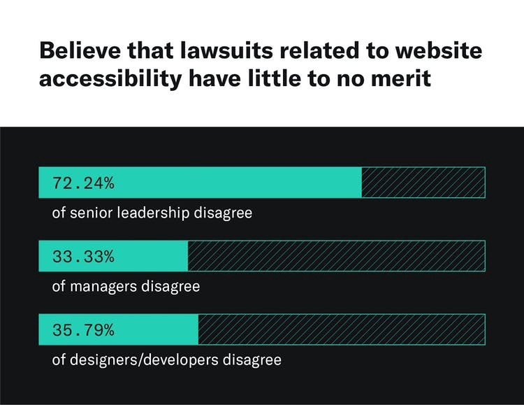 A visual showing that 72.24% of senior leadership polled does not believe that lawsuits related to website accessibility have little to no merit, while 33.33% of managers and 35.79% of designers/developers disagree.