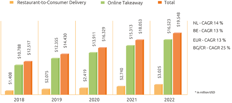 The projected market growth for online takeaway and delivery for food between 2019 and 2022