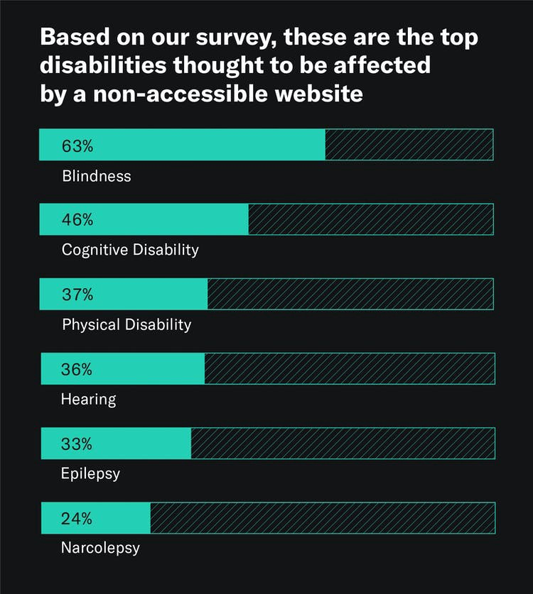A graphic that shows that leaders, managers, and designers/developers polled believe that blindness and visual impairment are the top disability that makes a website non-accessible (63%), followed by cognitive disability (46%), physical disability (37%), hearing (36%), epilepsy (33%), and narcolepsy (24%).