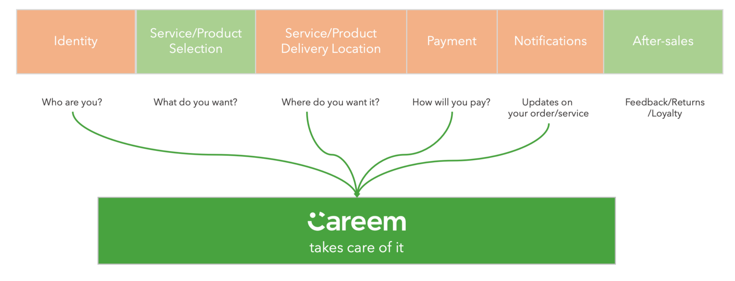 Building a Careem Super-app — Part 1 20