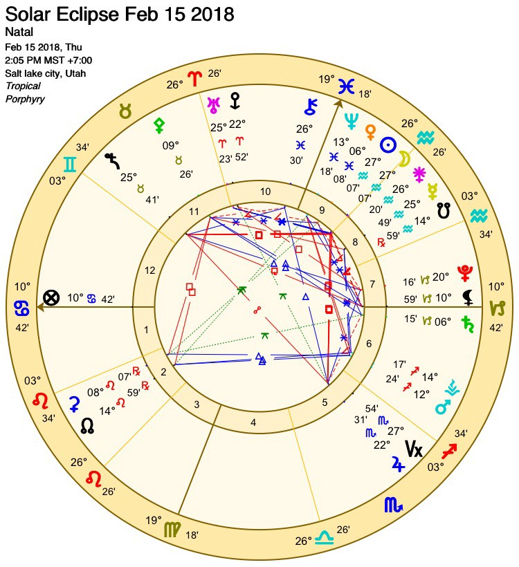 18 february eclipse astrology