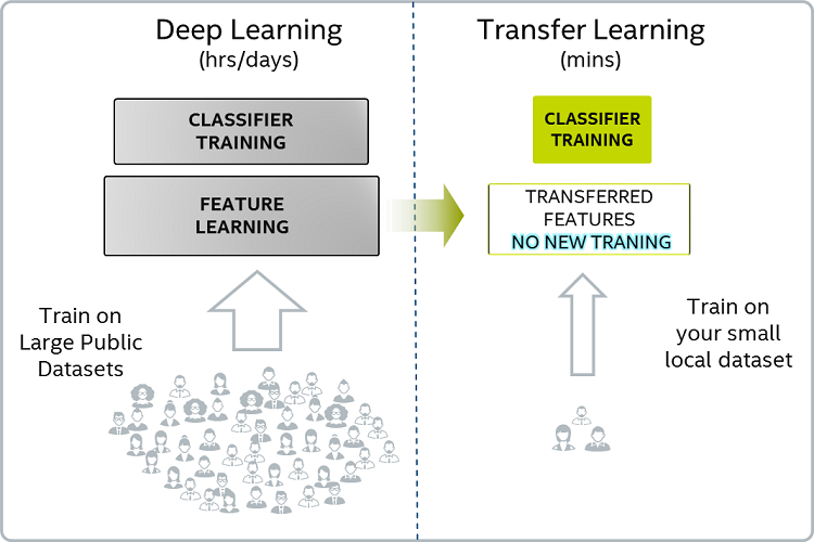 Generating New Ideas for Machine Learning Projects Through