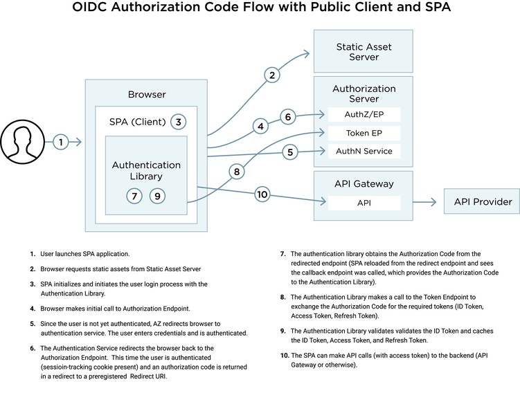 SECURELY USING THE OIDC AUTHORIZATION CODE FLOW AND A PUBLIC