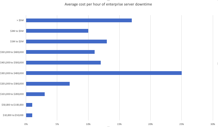 Average cost per hour of enterprise server downtime