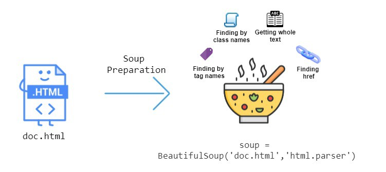 Image from stack abuse article https://stackabuse.com/guide-to-parsing-html-with-beautifulsoup-in-python/. Shows image of soup finding html tags and extracting text/info from the web page.