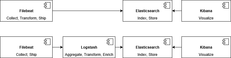 Powerful logging with Docker, Filebeat and Elasticsearch