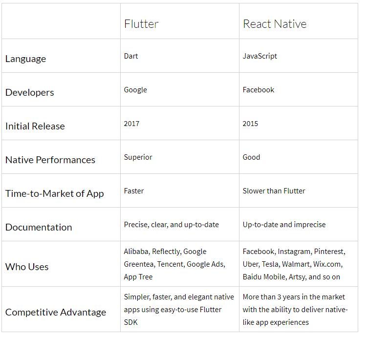 Flutter Vs  React Native: Detailed Comparison, Similarities
