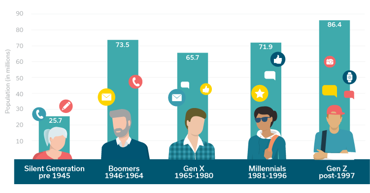 Generational Innovation in Healthcare — The Boomers and ...