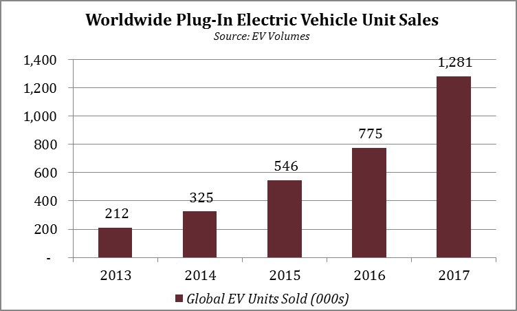 Trends: Automobile Industry & the Electric Vehicle Revolution