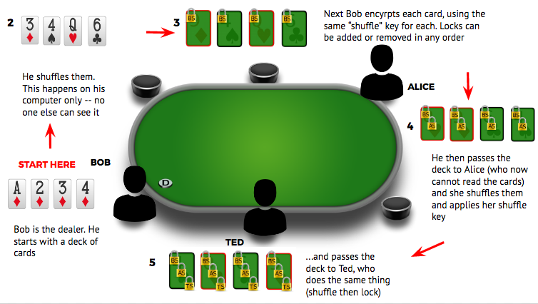Secure and Fair Card Shuffling on Virtue Poker - Virtue