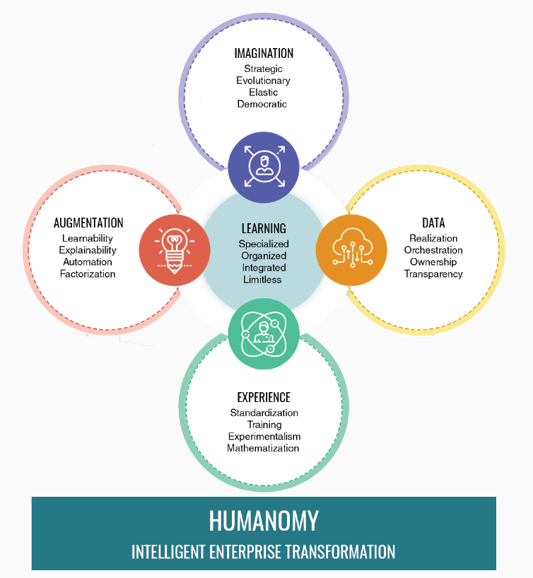 Humanomy IDEALS for Intelligent Enterprise Transformation