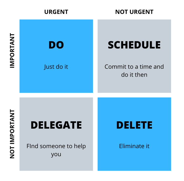 The Eisenhower Matrix: Do, Schedule, Delegate, Delete