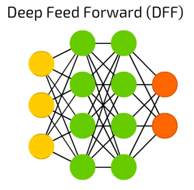 The mostly complete chart of Neural Networks, explained