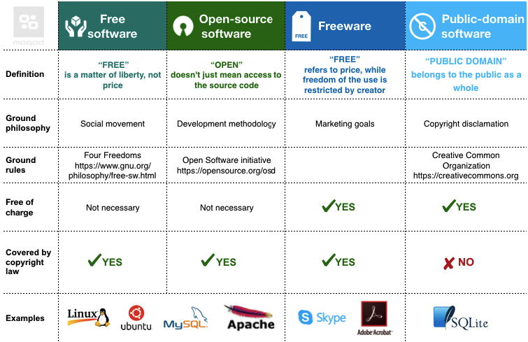 is all open source software free