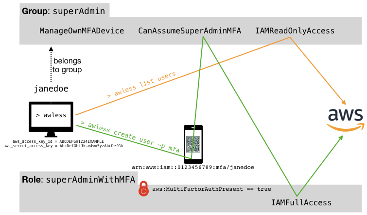 Simplified Multi-Factor Authentication for AWS - awless - Medium