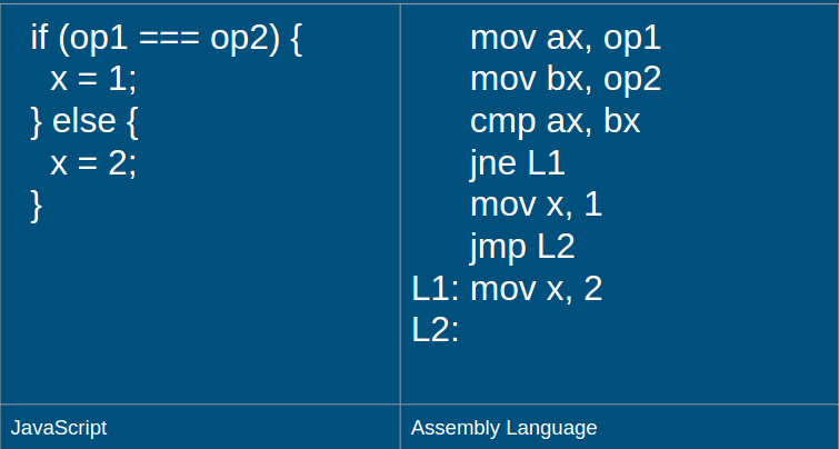 An Introduction to Assembly Language - Jessie White - Medium