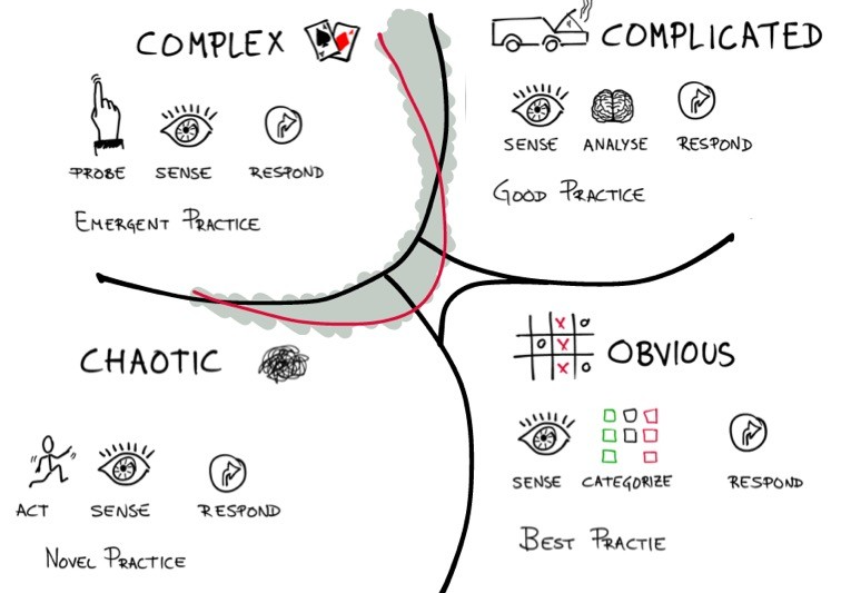 Cynefin Framework and domains of complexity: Obvious, Complicated, Complex, Chaotic.
