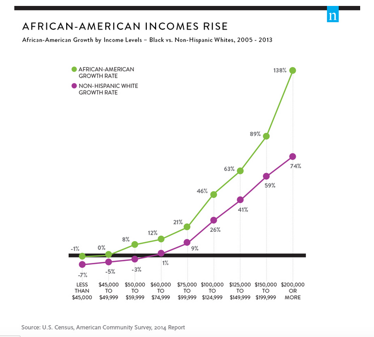 Birth of an Ecosystem: Understanding the Market for Black