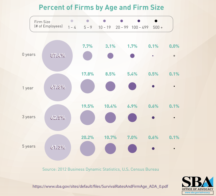 Chart of small business survival rates over 0–5 year periods proximal to firm size