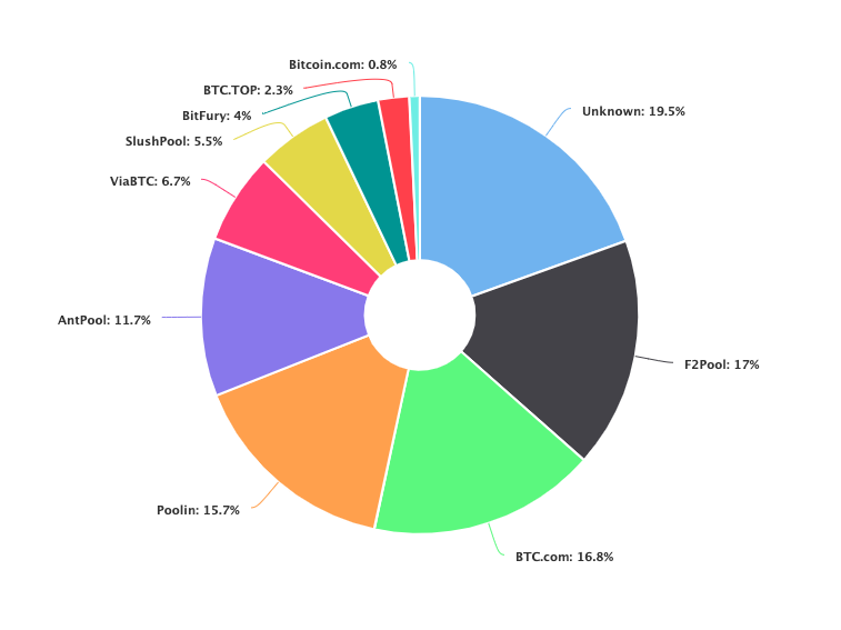 Mining groups bitcoins market share walt bettinger the person