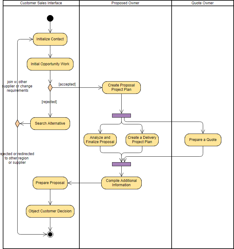 How To Draw Uml Activity Diagram Online By Ralph Garcia Medium