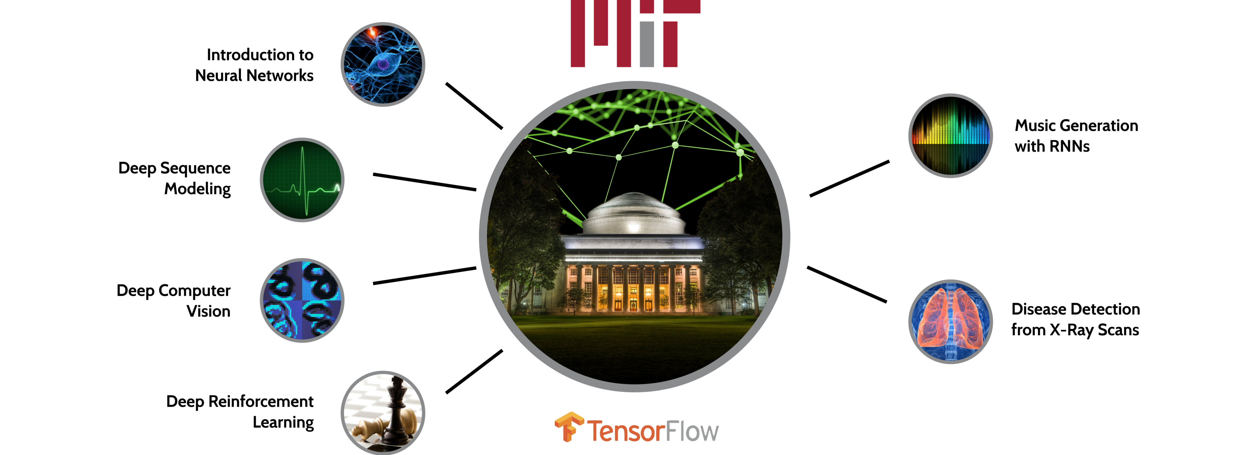 MIT 6 S191: Introduction to Deep Learning - TensorFlow - Medium