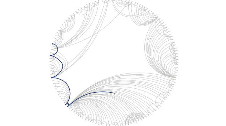 Getting Started With Network Datasets - Towards Data Science