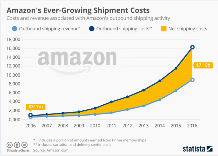 Make no mistake: Amazon is going to take on delivery