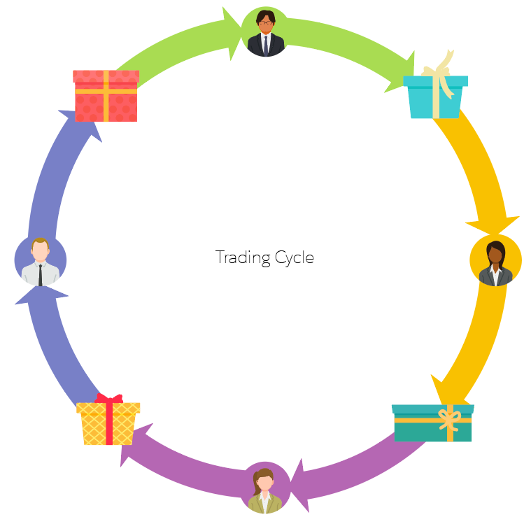 Graphic depicting a trading cycle.