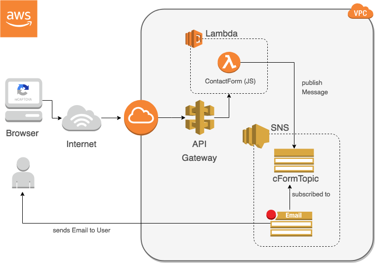 reCaptcha Form with an Amazon AWS™ serverless backend